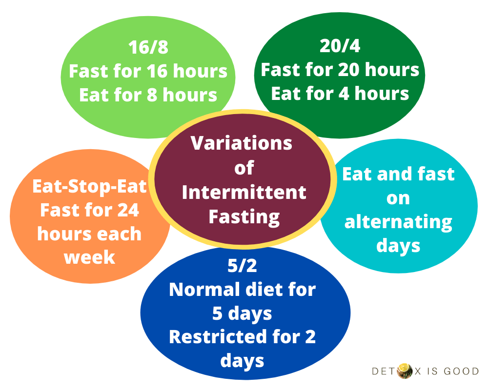 Variations of Intermittent Fasting
